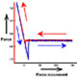 A Practical Guide To Afm Force Spectroscopy And Data Analysis